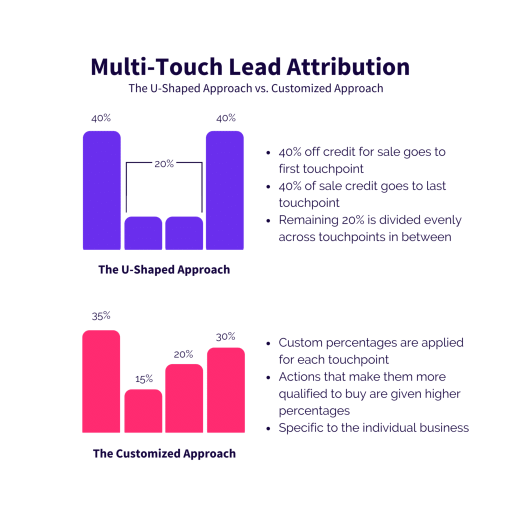 Types of Multi-Touch Lead Attribution Graphic for How To Leverage Pipeline Marketing In Your Speaking Business Blog - SpeakerFlow